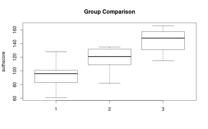 R for Beginners:  Using R Commander for Basic t Tests and One Way ANOVA