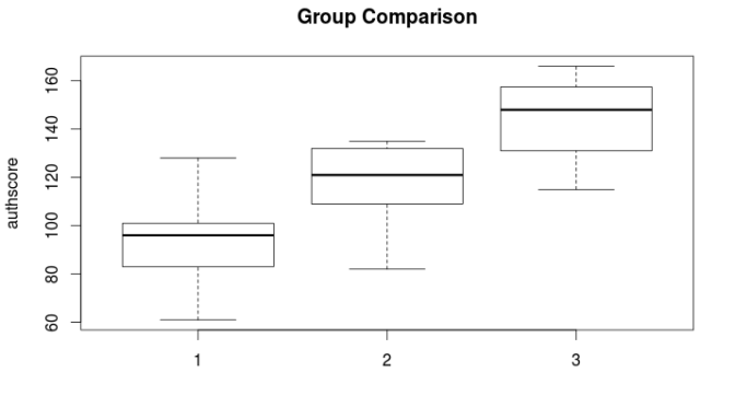 Using R in Nonparametric Statistical Analysis, The Kruskal-Wallis Test Part Three:  Post Hoc Pairwise Multiple Comparison Analysis of Ranked Means