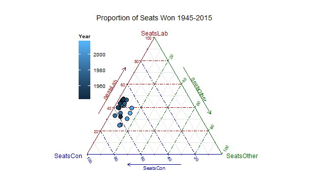 Ternary Diagrams Using R:  An Example Using Election Outcomes