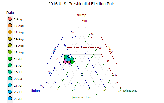 Using R to Create Ternary Diagrams:  An Example Using 2016 Presidential Polling Data