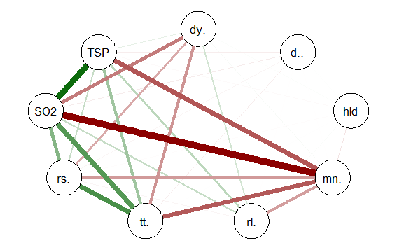 The R qgraph Package: Using R to Visualize Complex Relationships Among Variables in a Large Dataset, Part One